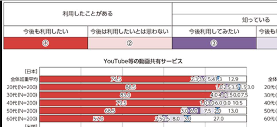 (総務省「インターネット動画サービスの利用経験」より引用)